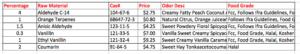 Innosol Fragrance formula